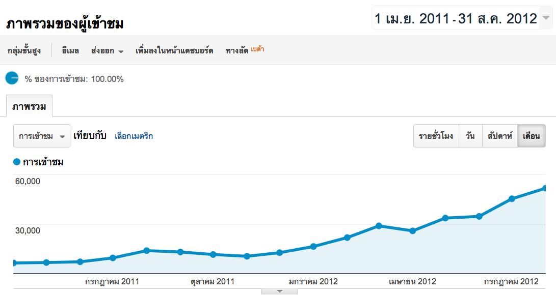 thaireit top 20 maket cap