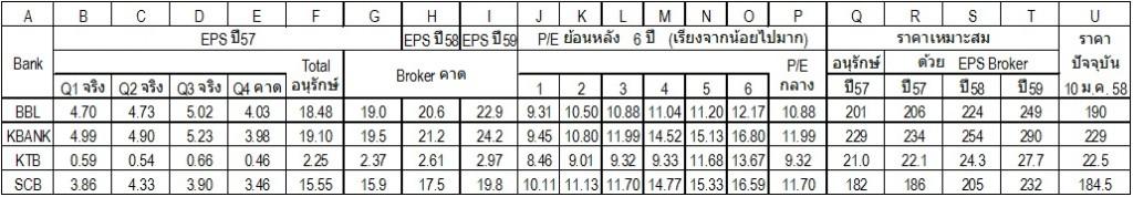 คำนวณราคาเหมาะสม ธนาคาร 4 จตุรเทพ จากงบ Q4/57