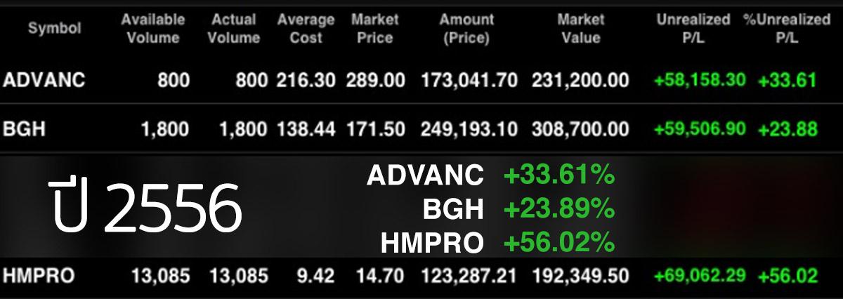 กำไร ADVANC BGH HMPRO ปี 2556 +67%