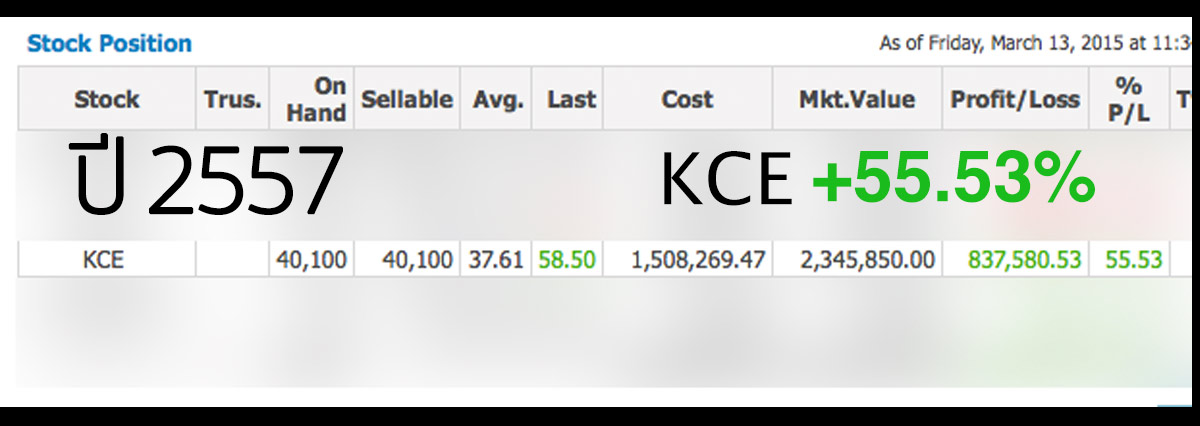 KCE กำไร 50.53%