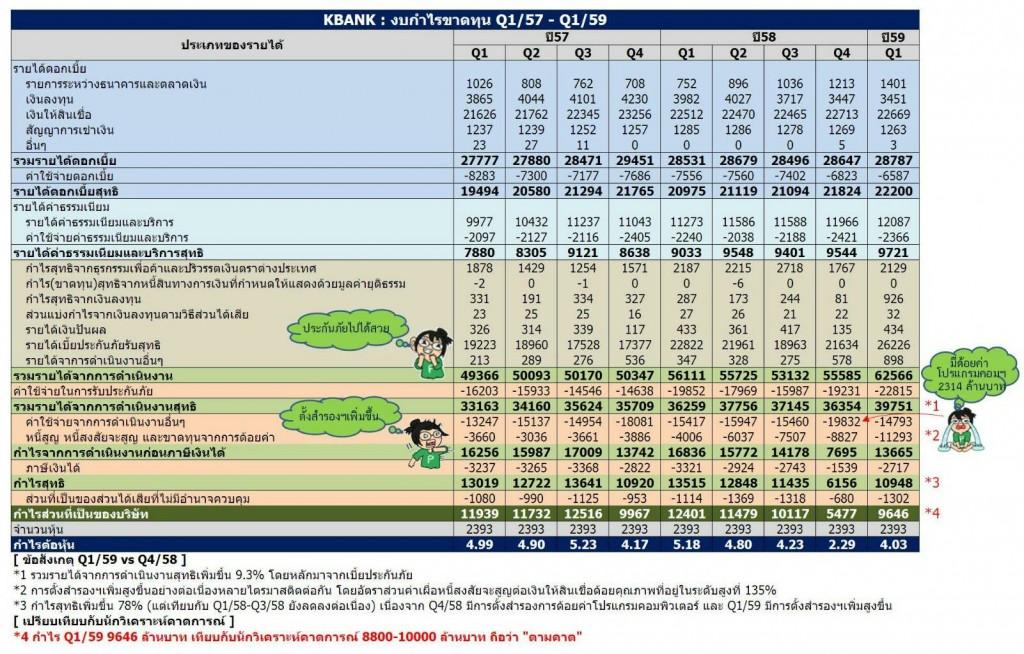 หุ้น KBANK งบกำไรขาดทุน Q1/57-Q1/59 ข้อสังเกตุที่สำคัญ