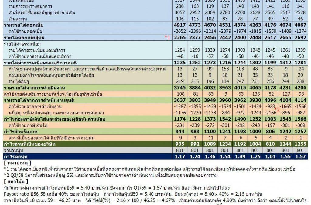 หุ้น TISCO งบกำไรขาดทุน Q1/57 ถึง Q1/59 ซื้อตอนนี้ได้ปันผลกี่%