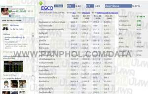 ตรวจสอบ งบดุล บริษัท ยกตัวอย่าง EGCO
