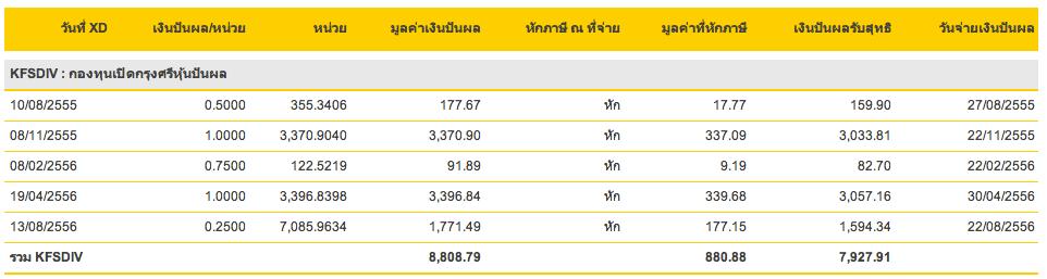 KFSDIV จ่ายปันผล 0.50 XD 13 ส.ค. 56
